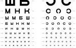 Какое зрение допускается для вождения — все о зрении